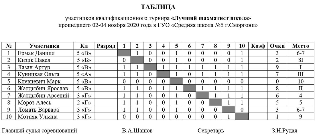 Итоговая таблица шахматного турнира в Сморгоне